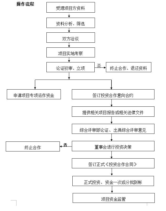 来自涂敏发布的招商投资信息:... - 中企国融(北京)资本管理有限公司