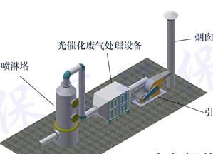 来自薛以荡发布的供应信息:工业废气,工业粉尘,VOCs, 恶臭气体... - 斯奈尔环保科技(苏州)有限公司